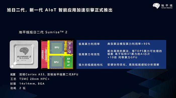 地平线推出旭日二代边缘AI芯片 功耗仅为2W