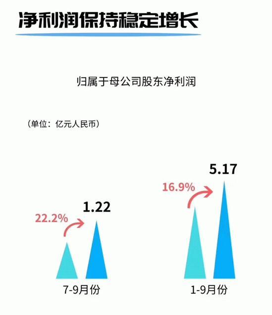 华帝股份第三季度营收下降8.63% 净利润增长22.19%
