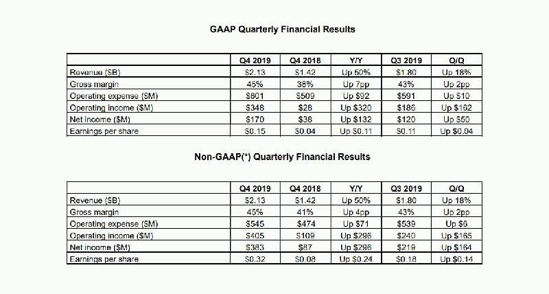 AMD第四季度净利润增长347% 毛利率为45%